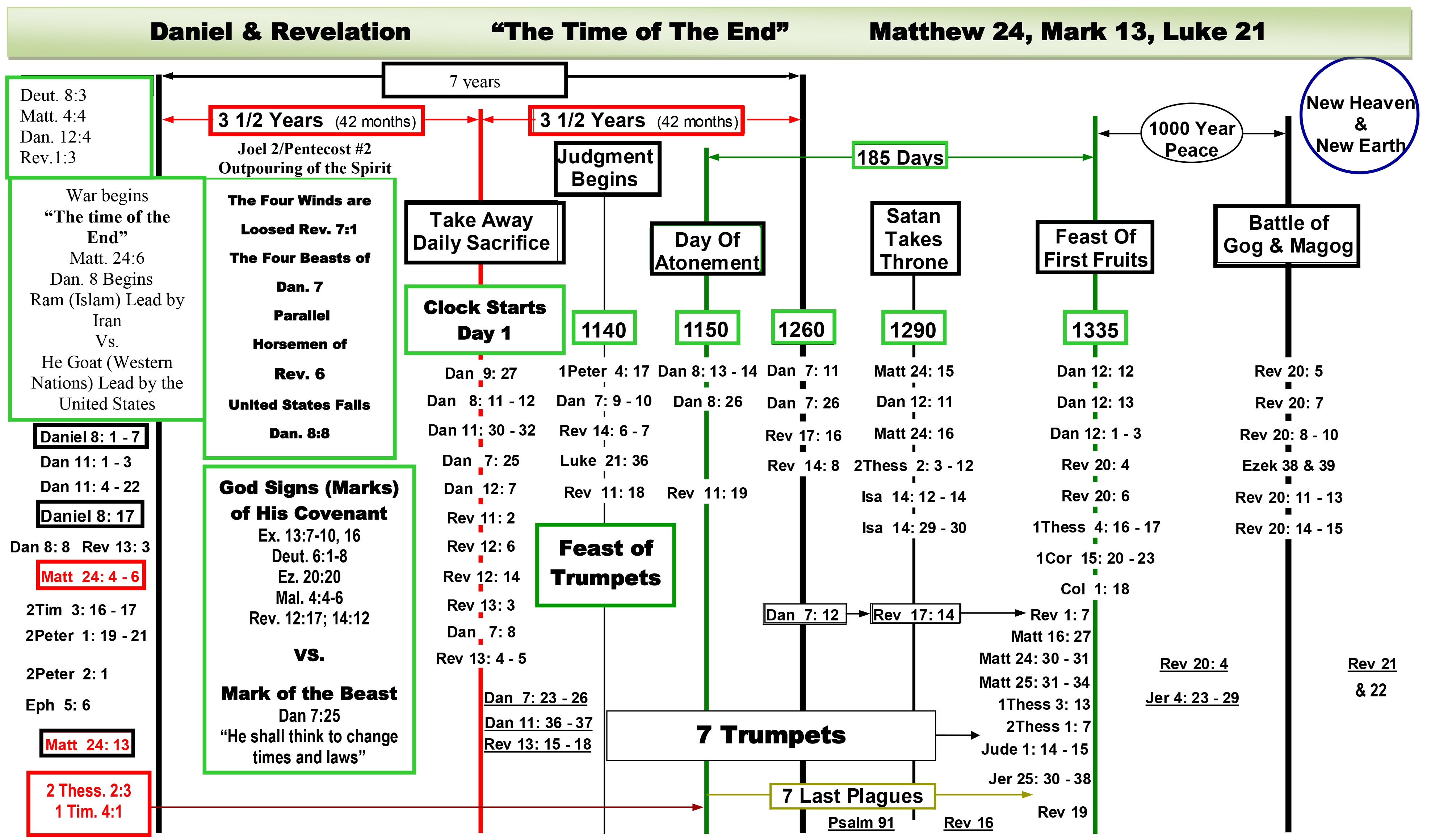 Charts daniel and revelation downloadable end times prophecy